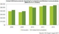 Los fabricantes invierten más en componentes para dispositivos móviles que para PCs