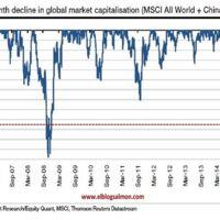 Mercados han perdido más de 9 billones de dólares en últimos 3 meses