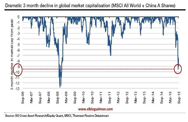 Global Market Capitalization