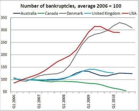 oecd-bankruptcies.jpg