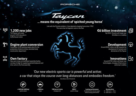 Porsche Taycan key data