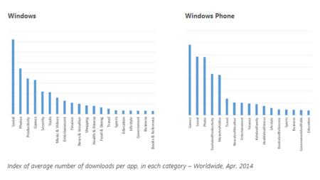 Descargas en función del número de aplicaciones por categoría en la Windows Store y Windows Phone Store