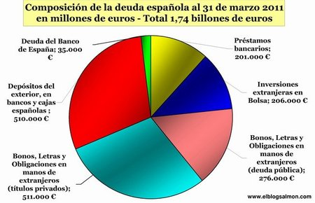 La deuda española: cómo se llegó hasta aquí y qué se puede hacer ahora