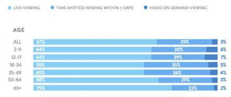 Nielsen VOD Report