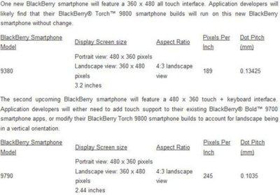 BlackBerry Bold 9790 y Curve 9380, los próximos smartphones de RIM