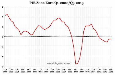Alemania confirma estancamiento económico en toda la Eurozona