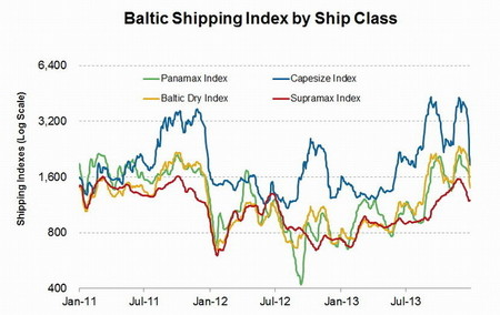 Baltic-Shipping-Index