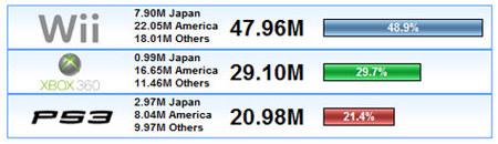 ¿Cómo van las ventas mundiales de consolas? - Febrero 2009