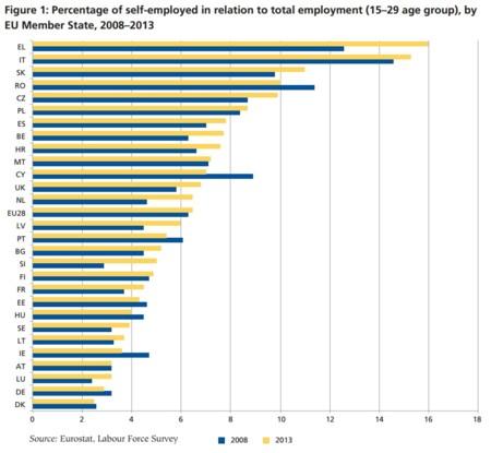 El emprendimiento de los jóvenes en Europa: los valores, las actitudes y las políticas