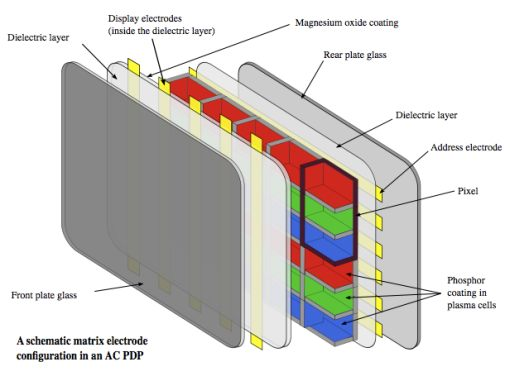 an overview of the plasma display technology and how it works The principle is simple: instead of using a beam of electrons to create the lines on  a tv screen, the plasma screen uses what are in effect tiny.