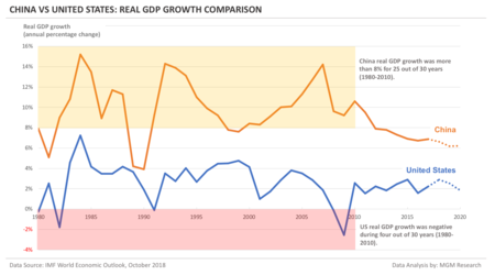 China Vs Us Real Gdp Growth Comparison