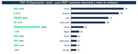 Captura Ranking Paises Exportaciones 2021