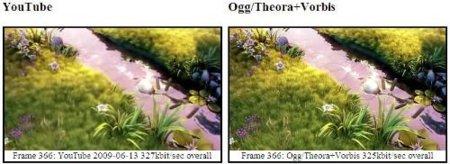 Comparación entre Youtube y Theora Vorbis