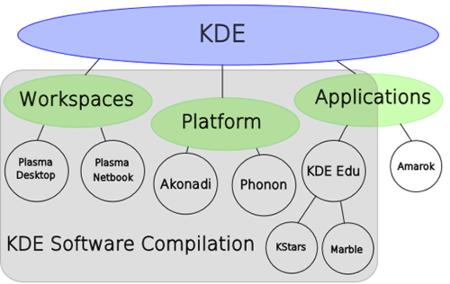 KDE cambia de nombre