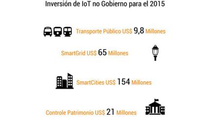 Gobierno Iot