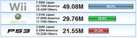 ¿Cómo van las ventas mundiales de consolas? - Marzo 2009
