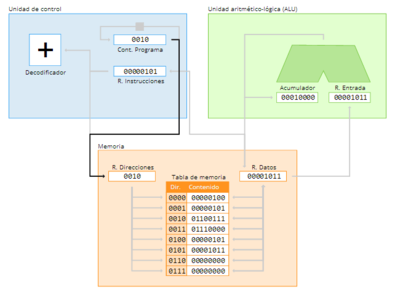 ¿Cómo funciona la computación actual?: funcionamiento de la arquitectura de Von Neumann