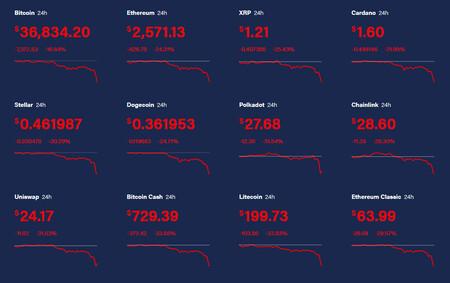 Un futuro de color rojo: el derrumbe de todas las criptomonedas, explicado en un gráfico