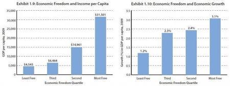 Estudio sobre la libertad económica mundial - 2011