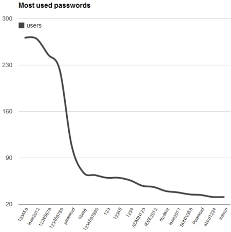 IEEE passwords