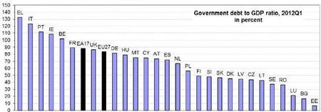 Eurostat nos da datos de la deuda estatal de los países europeos