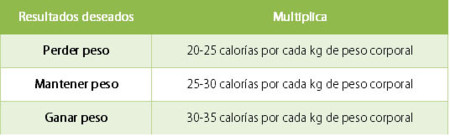 calcular indice calorico basal