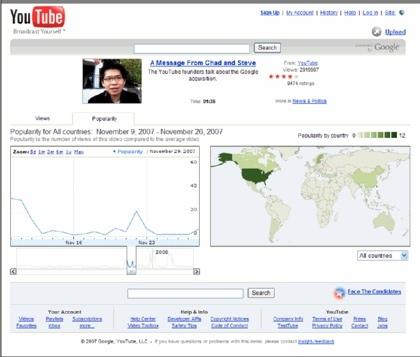 Estadísticas en YouTube