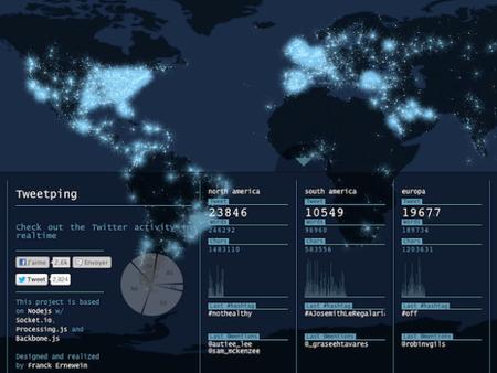 Tweetping, conoce la actividad de Twitter en tiempo real