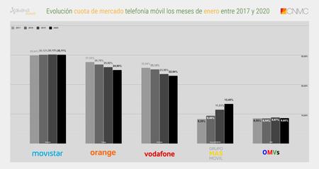 Evolucion Cuota De Mercado Telefonia Movil Los Meses De Enero Entre 2017 Y 2020