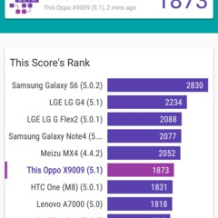 Foto 30 de 30 de la galería benchmarks-oppo-f1-plus en Xataka Android