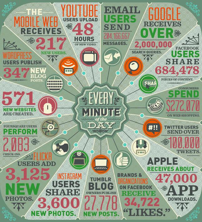 informacion-internet-minuto.png