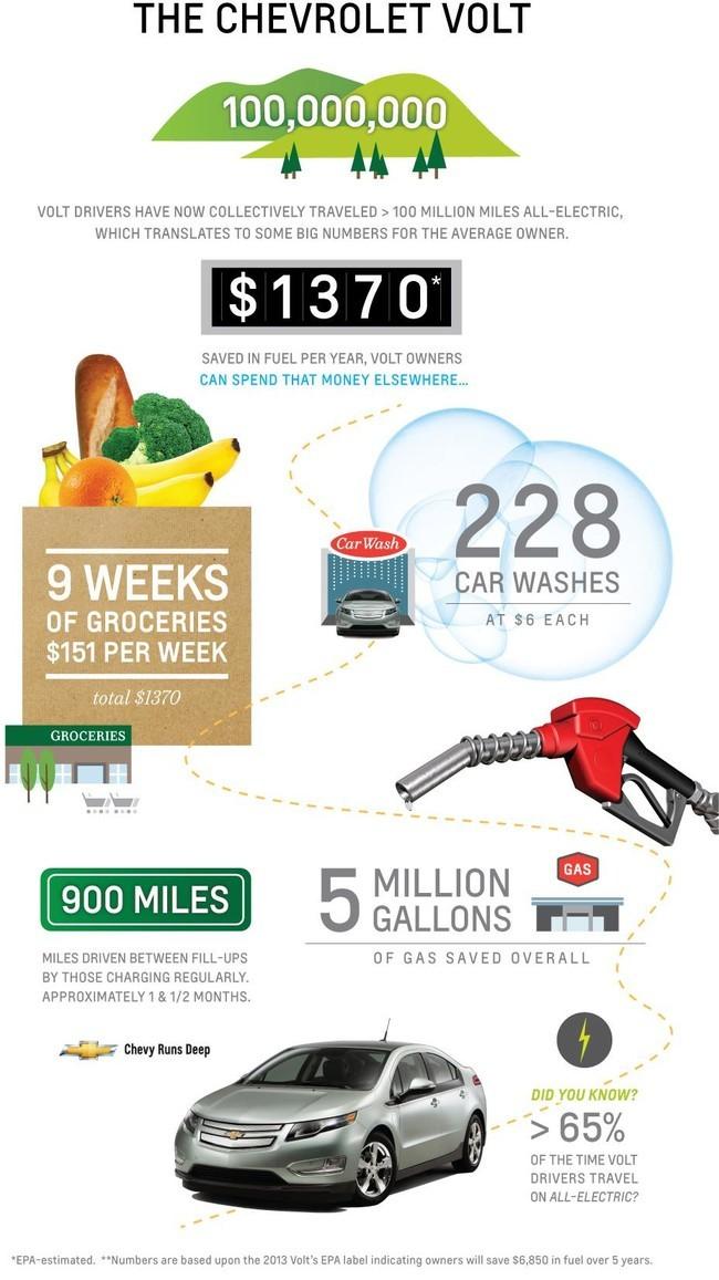 Datos del Chevrolet Volt en EEUU