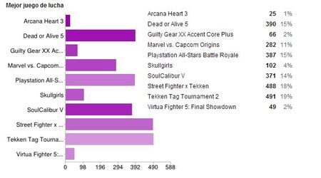 Los mejores juegos de lucha de 2012 (Gráfico)