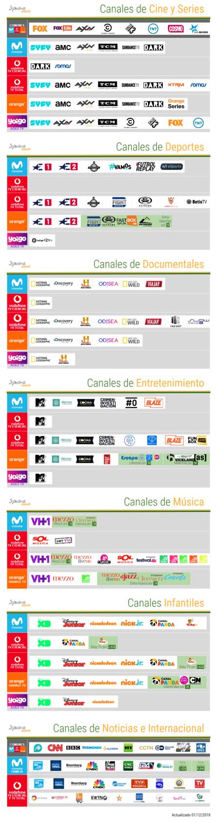 Comparativa Canales De Television 2019