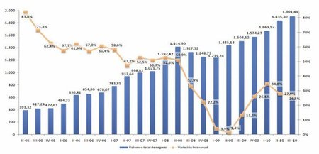 Sexto trimestre consecutivo de crecimiento del comercio electrónico