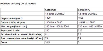 Datos Motor Opel Corsa GSi y OPC