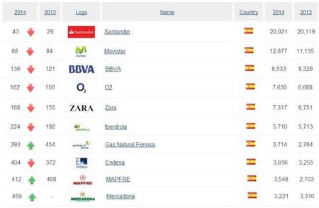 BrandDirectory Best brands Spain 2014
