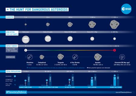 Asteroid Danger Explained