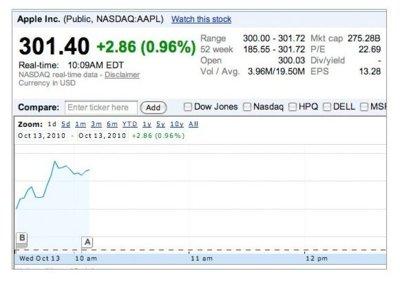 Las acciones de Apple sobrepasan los 300 dólares alcanzando un nuevo récord