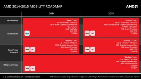 Amd Mobility Roadmap 2014 2015