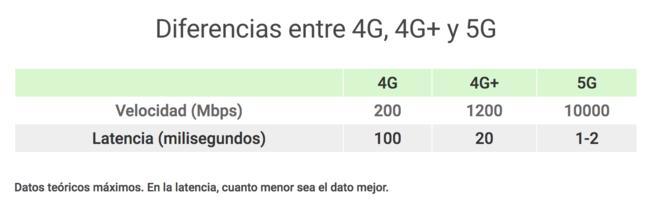 Diferencias entre 4G, 4G+ y 5G