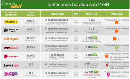 Comparativa Tarifas Low Cost 2gb