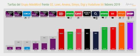 Tarifas Del Grupo Masmovil Frente O2 Lowi Amena Simyo Digi Y Vodafone Bit Febrero 2019 1