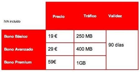 Vodafone bonos