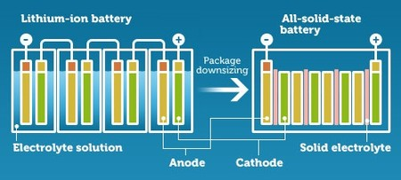 Solid State Battery Size