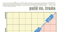 Pagar vs Intercambio: gráficos para saber donde posicionar nuestro trabajo fotográfico