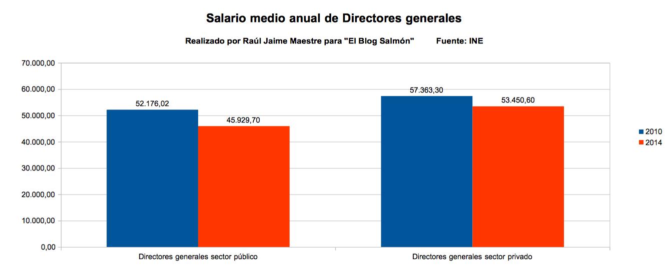 salario medio anual de directores