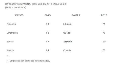En 2013 no ha aumentado el número de micorempresas con sitio web