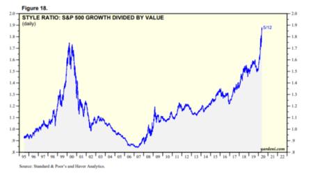 Valor Value Growth