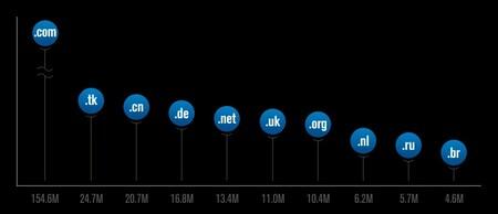Ránking de los dominios TLD más usados en el mundo.